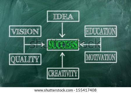 Organization Chart on Green  Blackboard - Success concept