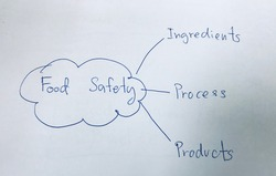 picture diagram of food safety, quality and food safety standard concept