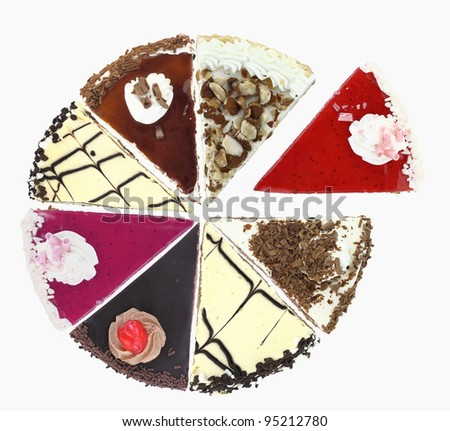 Pie chart of Cake slices