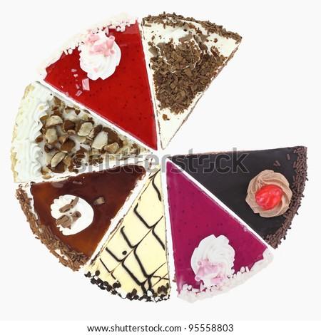 Pie chart of Cake slices