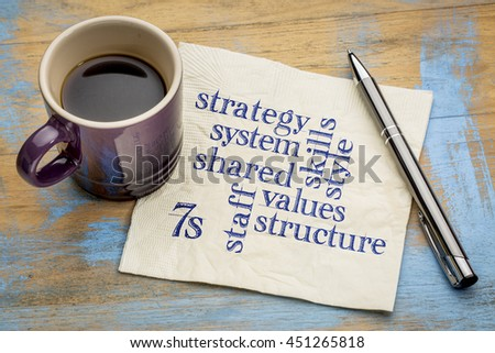 7S model for organizational culture, analysis and development (skills, staff, strategy, systems, structure, style, shared values) - word cloud on a napkin screen with a cup of coffee #451265818