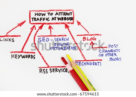 A bunch of traffic sources going directly to your website!