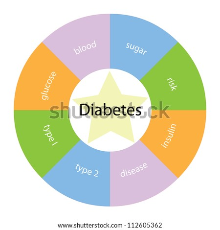 A circular diabetes concept with great terms around the center including glucose, blood, sugar and disease with a yellow star in the middle.