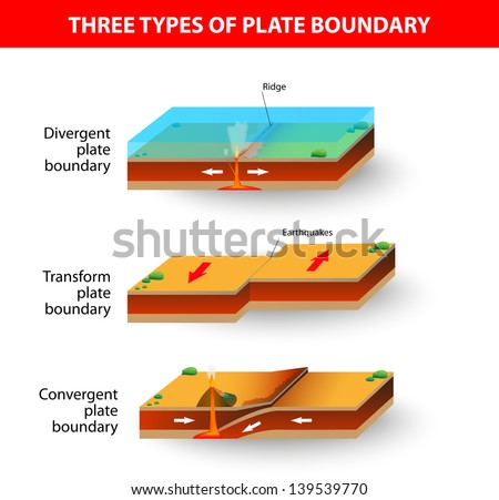 A cross section illustrating the main types of tectonic plate boundaries. convergent, divergent, or transform. Earthquakes, volcanic, mountain-building occur along these plate boundaries.