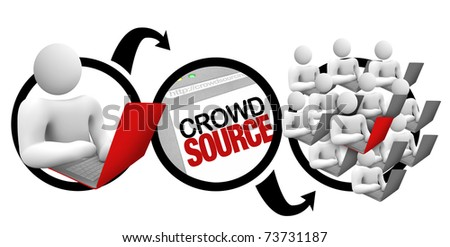 A diagram of a person initiating a project on a laptop, and outsourcing it to a large community of contributors who crowd source together on it to reach the desired results