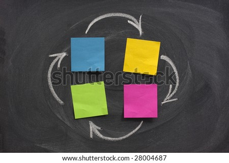 a flow diagram or network with four nodes created with blank sticky notes on blackboard, feedback or closed loop concept, eraser smudge patterns