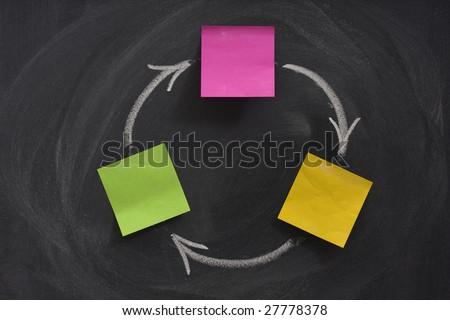 a flow diagram with three boxes created with blank sticky notes on blackboard, feedback or closed loop concept, eraser, smudge patterns