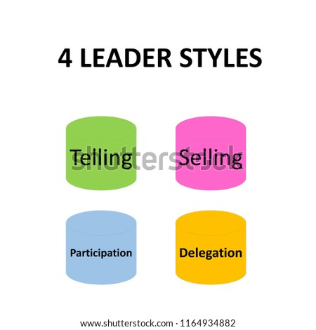 A leader style button: Telling, Selling, Participation and Delegation Style.