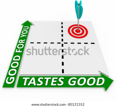 A matrix with four quadrants and an arrow in the quadrant that ranks highly in the measurements for Good for You and Tastes Good