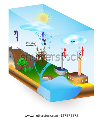 Acid rain is caused by emissions of sulfur dioxide and nitrogen oxide, which react with the water molecules in the atmosphere to produce acids. Low pH. Trees killed by acid rain