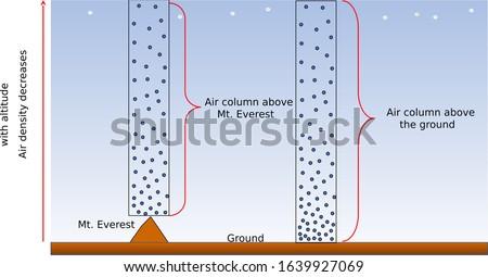 Air column: atmospheric pressure on Earth Сток-фото ©