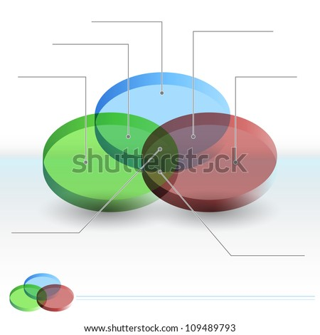 An image of a 3d Venn diagram sections chart.