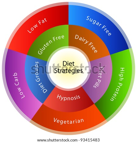 An image of a dieting strategy chart.