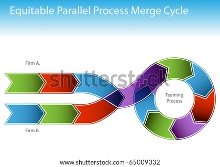 An image of a two business processes merging into a cycling chart.