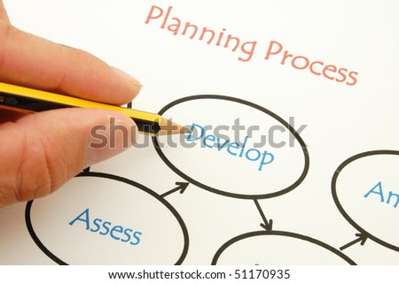 Analysing a business plan