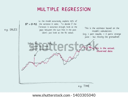 Annotated diagram explaining the components of a graph showing the results of a multiple regression model