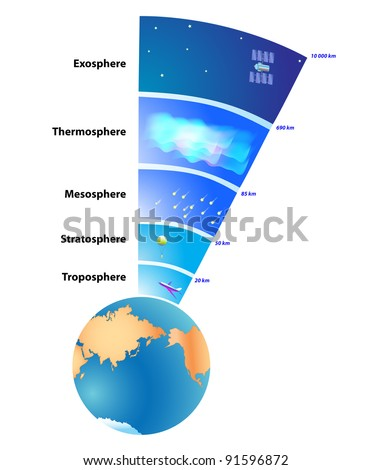 Atmosphere of Earth is a layer of gases surrounding the planet Earth that is retained by Earth's gravity Exosphere Thermosphere Mesosphere Stratosphere Troposphere