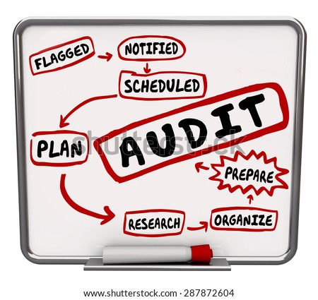 Shutterstock Audit steps drawn on a diagram on dry erase or message board showing process to prepare or get ready for financial review of your budget