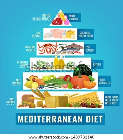 Beautiful mediterranean diet image in a modern authentic style on a light blue background. Useful graph for healthy life. Healthcare, dieting concept. Vertical poster