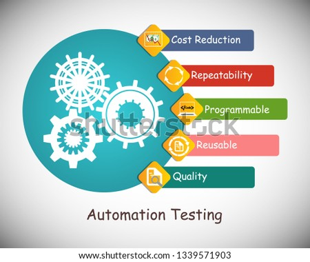 Benefits and advantages of software automation testing, icon collection, concept of automation testing, deliver the quality products using automation tools, reduce cost, reusability of test scripts