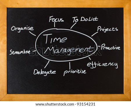 Blackboard with important time management concepts