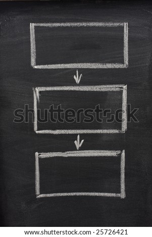 blank flow diagram (three rectangles connected with arrows) sketched with white chalk on blackboard