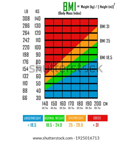 Body Mass Index (BMI) Chart in libs, kg, centimeters and feet. Formula to calculate BMI Stockfoto ©