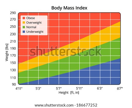 Body Mass Index in lbs and ft in