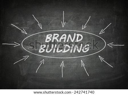 Brand Building process information concept on blackboard.