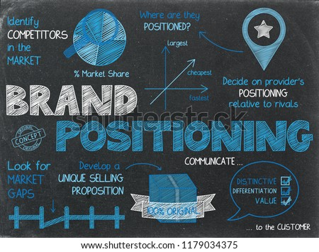 BRAND POSITIONING concept graphic notes on chalkboard
