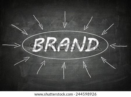 Brand process information concept on black chalkboard.