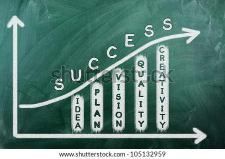 Business chart on blackboard showing success and other related words