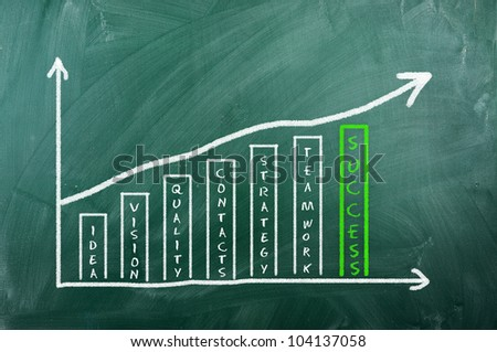 Business chart on blackboard showing success and other related words on blackboard