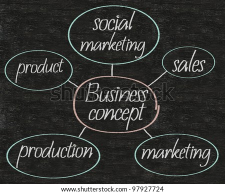 business concept units flow charts written on blackboard background