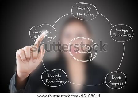 Business female pushing strategic planning on the whiteboard.