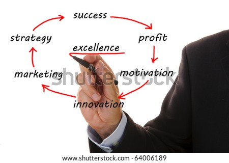Business Flowchart Shows Marketing Strategy Stock Photo 64006189
