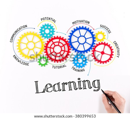 Business Gears and Learning Mechanism