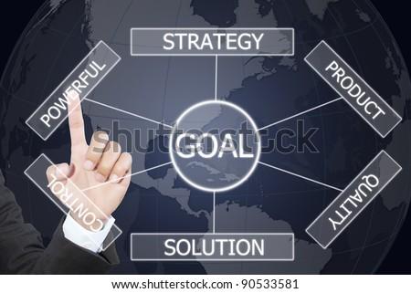 Business hand pushing plan to goal.