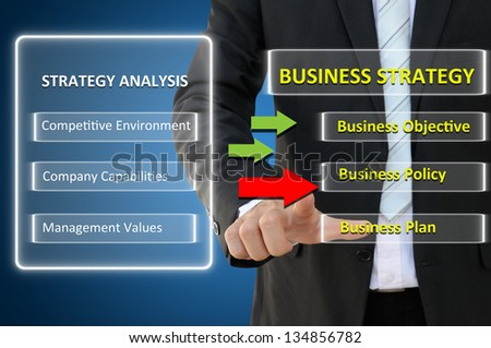 Business hand with how to create business strategy