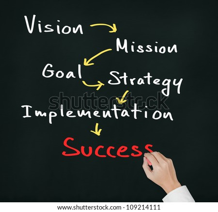 business hand writing business concept ( vision - mission - goal - strategy - implementation ) lead to success