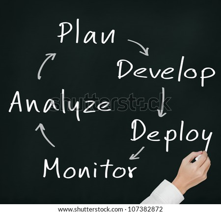 business hand writing business process strategy cycle  ( plan - develop - deploy - monitor - analyze )