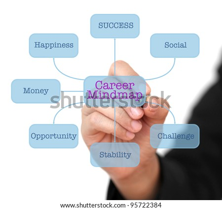 Business Hand Writing Career Mind-map on Technology Virtual Interface Diagram