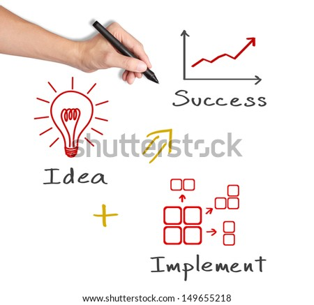 business hand writing concept of idea with implementation make success