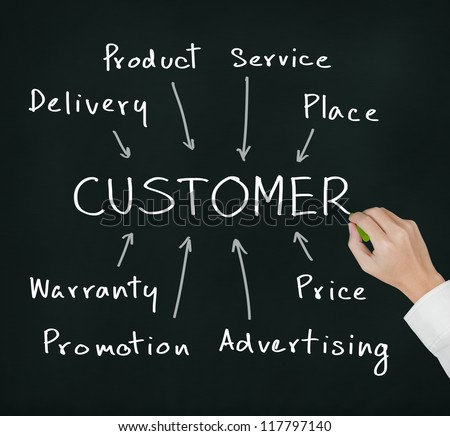 business hand writing marketing concept of customer approach by product - service - place - warranty - price - promotion - advertising - delivery