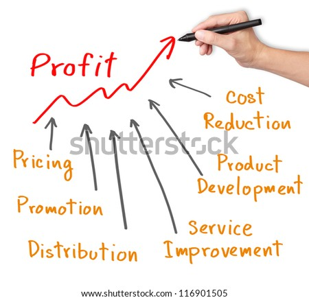 business development strategies