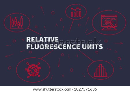 Business illustration showing the concept of relative fluorescence units - Shutterstock ID 1027571635