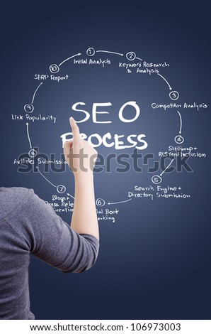 Business lady pushing SEO process on the whiteboard.
