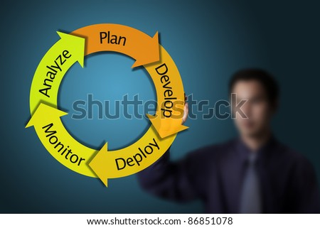 business man drawing business model or cycle business plan
