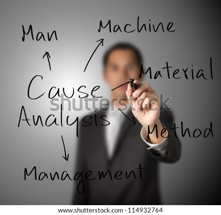 business man investigate and analyze cause of industrial problem from man - machine - material - management - method - environment