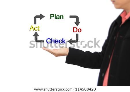 Business man PDCA Plan Do Check Action concept